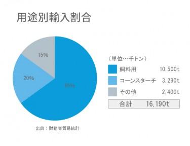 とうもろこしの輸入量の65%は飼料用として消費