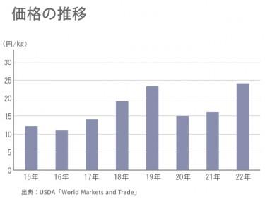 アメリカの収穫量で世界の価格が変動