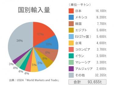 とうもろこし輸入量1位日本