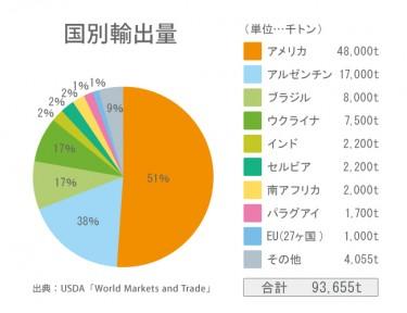 世界の半分以上の輸出量を誇るアメリカ